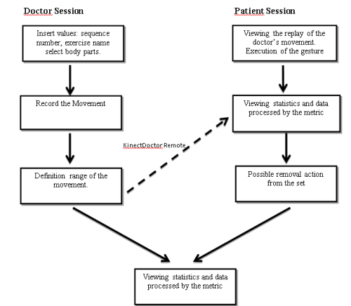 Kinect Doctor Schema